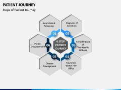 Patient Journey PPT Slide 10