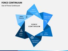 Force Continuum PPT Slide 1