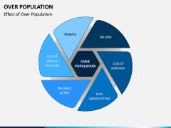 Over Population PPT Slide 5