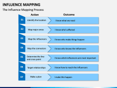 Influence Mapping PPT Slide 10