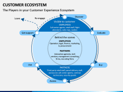 Customer Ecosystem PPT Slide 3