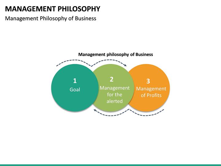 Management Philosophy Powerpoint Template