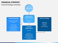 Financial Strategy PPT Slide 11