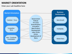 Market Orientation PPT slide 15
