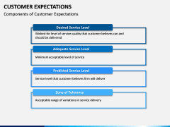 Customer Expectations PPT Slide 10