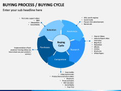 Buying Cycle PPT Slide 3