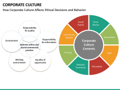 Corporate Culture PPT Slide 23