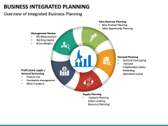 Integrated Business Planning PPT Slide 21