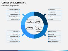 Center of Excellence PPT Slide 11