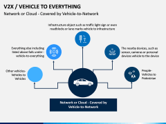Vehicle to Everything (V2X) PPT Slide 12
