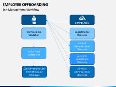 Employee Offboarding PPT Slide 6