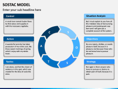 SOSTAC Model PPT Slide 10