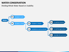 Water Conservation PPT Slide 3