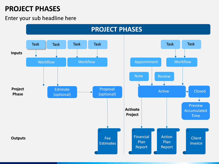 Project Phases Powerpoint Template Sketchbubble