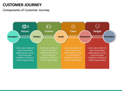Customer Journey PPT Slide 31