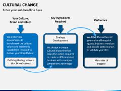 Cultural Change PPT Slide 10