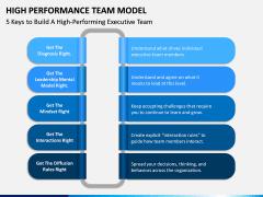 High Performance Team Model PPT Slide 15