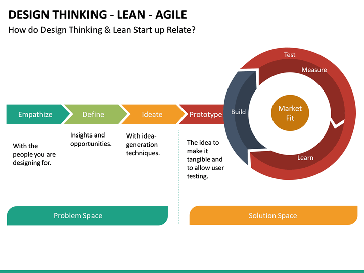Design Thinking Lean Agile Powerpoint Template