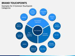 Brand Touchpoints PPT Slide 7