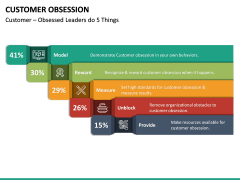 Customer Obsession PPT Slide 23