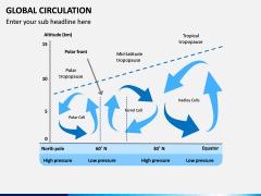 Global Circulation PPT Slide 5