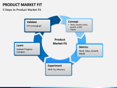 Product Market Fit PPT slide 2