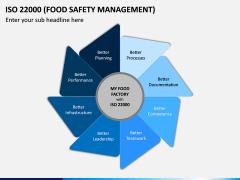 ISO 22000 PPT Slide 10