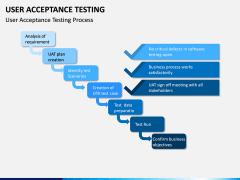 User Acceptance Testing PPT Slide 5