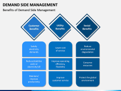 Demand Side Management PPT Slide 11