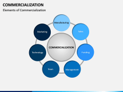 Commercialization PPT Slide 6