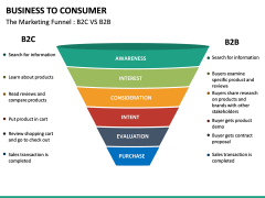 Business to Consumer PPT slide 26
