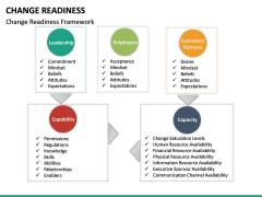 Change Readiness PPT Slide 28