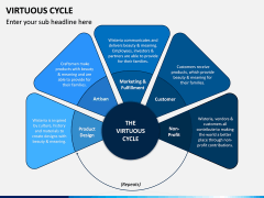 Virtuous Cycle PPT Slide 9