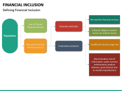 Financial Inclusion PPT Slide 27