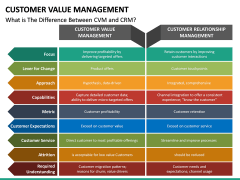 Customer Value Management PPT Slide 24