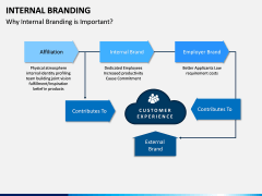 Internal Branding PPT Slide 6