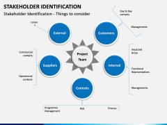 Stakeholder Identification PPT Slide 11