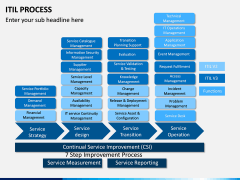 ITIL Process PPT Slide 12