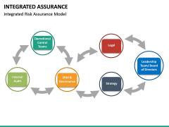Integrated Assurance PPT Slide 18