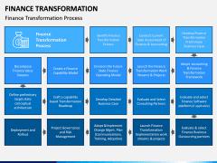 Finance Transformation PPT Slide 7
