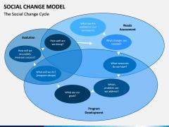 Social Change Model PPT Slide 2