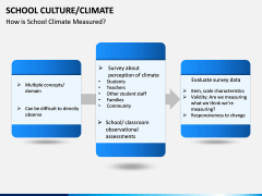 School Culture PPT Slide 11