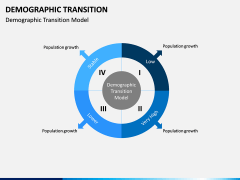 Demographic Transition PPT Slide 8