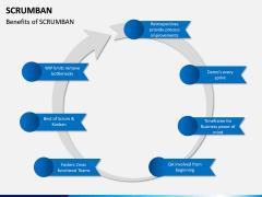 Scrumban PPT Slide 8