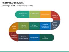 HR Shared Services PPT Slide 23