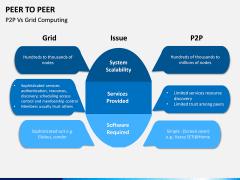 Peer to Peer PPT Slide 13