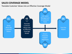 Sales Coverage Model PPT Slide 2