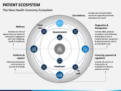 Patient Ecosystem PPT Slide 7