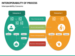 Interoperability of Processes PPT Slide 19