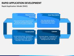 Rapid Application Development PPT Slide 3